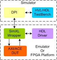 AMBA3/4 AXI/ACE/AXI4-Stream Synthesizable VIP
