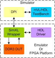 DDR3 Synthesizable Memory Model