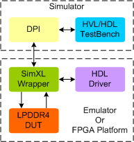 LPDDR4 Synthesiable memory Model