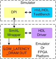 Low Latency DRAM Synthesizable Memory Model