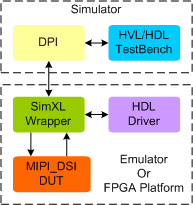 MIPI DSI Synthesizable VIP
