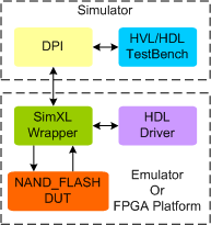 NAND Flash Synthesizable Transactor