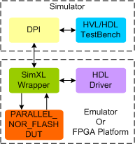 PARALLEL NOR FLASH Synthesizable Memory Model