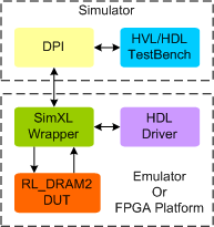 RL DRAM2 Synthesizable Memory Model