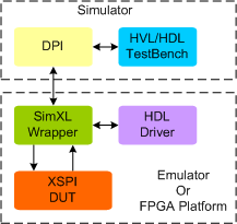 XSPI (Expanded Serial Peripheral Interface) Synthesizable VIP