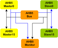 AMBA 5 AHB Bus Verification IP