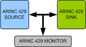 I2c specification