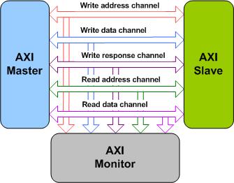 AXI 2 0(AMBA) – ThesisConcepts
