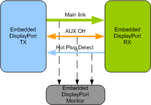 Embedded Display port VIP