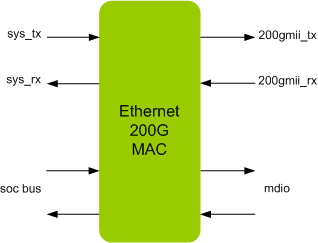 ETHERNET 200G MAC IIP
