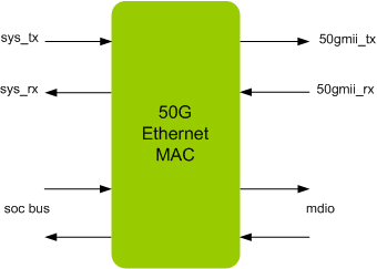 ETHERNET 50G MAC IIP