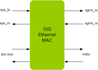 ETHERNET 10G MAC IIP