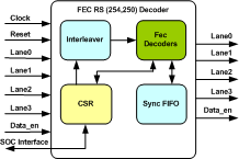 FEC RS (254,250) Decoder IIP