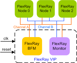 FlexRay Verification IP