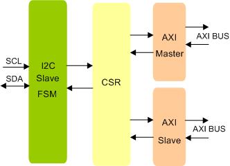 I2C Slave To AXI BRIDGE IIP