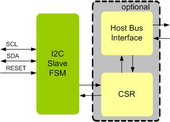 I2C SLAVE IP