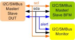 I2C/SMBus Verification IP