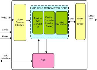 MIPI CSI-2 TRANSMITTER IP