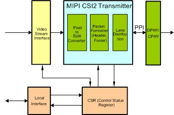 MIPI CSI-2 TX IP
