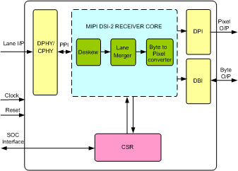 MIPI DSI-2 RECEIVER IP
