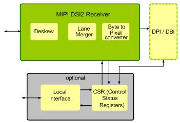 MIPI DSI-2 RX IP