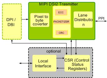 MIPI DSI-2 TX IP