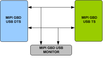 MIPI GbD USB Verification IP