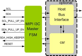 MIPI I3C MASTER IP