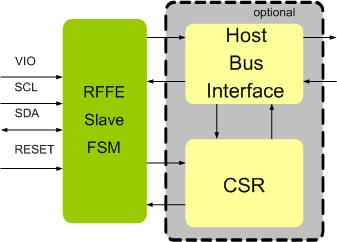 MIPI RFFE SLAVE IP