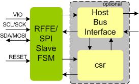 MIPI RFFE SPI I2C SLAVE IP