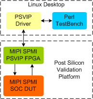 MIPI SPMI Post Silicon Validation IP