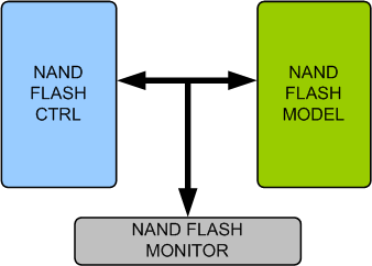 NAND Flash Memory Model