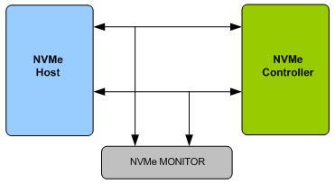 NVMe Verification IP