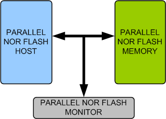 PARALLEL NOR FLASH Memory Model