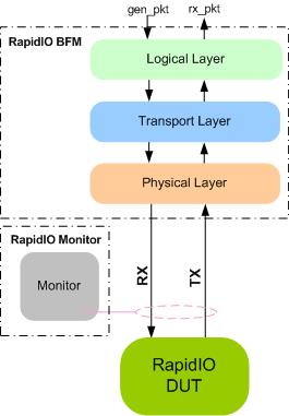 RapidIO Verification IP