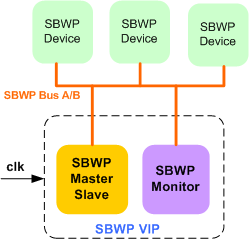 Safe-By-Wire Plus Verification IP