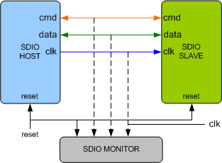 SDIO 7 10 Verification IP