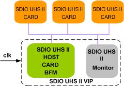 SDIO UHS II Verification IP