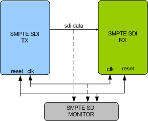 SMPTE SDI Verification IP