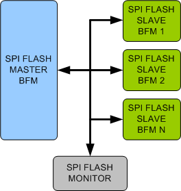 SPI (Serial Peripheral Interface) Flash Verification IP