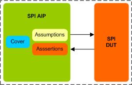 SPI Assertion IP
