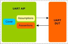 UART Assertion IP