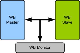 OpenCores Wishbone B3 Verification IP