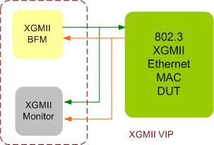 XGMII Verification IP