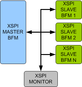 xSPI (Expanded Serial Peripheral Interface) Verification IP